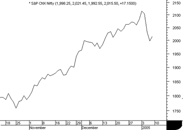 NSE Stock Charts